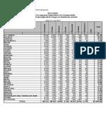 1 mai 2021 – Date statistice referitor la componența Registrului de stat al transporturilor în profil de tipul mijlocului de transport şi administrativ-teritorial