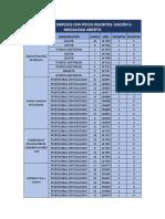 Relacion de Empleos Con Pocos Inscritos Con Corte a 03 de Mayo de 2021
