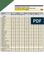 Daftar SNI Teknik Sipil, Arsitektur dan Lingkungan