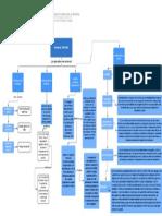 Mapa conceptual introducción al derecho