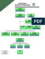 Struktur Organisasi Smk Kes Vidya Usadha Sgr 2021