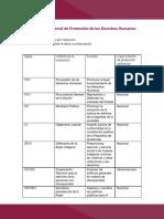 tabla instituciones de proteccion (2)