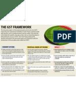 the-gst-frame-work