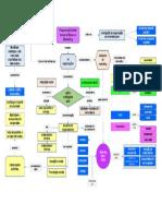 Mapa conceitual Responsabilidade Social e Ética no Marketing