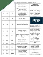 Список Слов Hsk 5