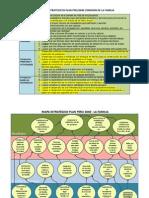 Objetivos y Mapa Estrategicos Plan Peru2040 Comision de La Familia