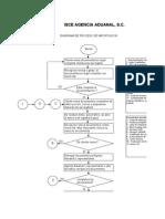 Flujograma de importaciones diagrama de importacion ccuart Gallery