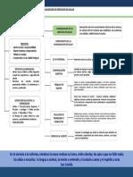 Mapa Conceptual Humanizacion de Servicios de Salud