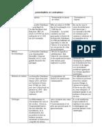 Tableau Nouvelle-Calédonie - potentialités et contraintes (1)