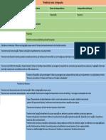 Tabela Winnicott e o DSM 5