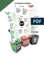 Los residuos según su biodegrabilidad