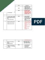 Grupos Aula -A Registral III Modulo. (1)
