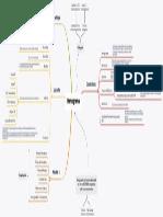Hemograma - Mapa Mental
