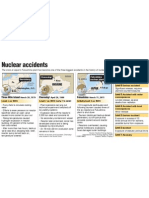 Comparing Nuclear Accidents