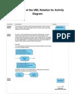 Activity Diagram-Notation Summary