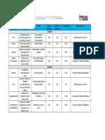 Plan de Evaluación TIC II Lapso I - 2021