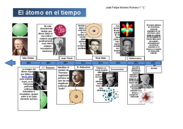 Linea del tiempo atomo - Enel richiesta interramento linea ...