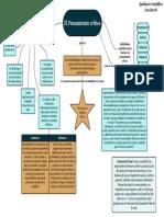 Mapa conceptual-Pensamiento Crítico