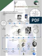Infografía de La Historia de Los Sistemas de Información Geografica
