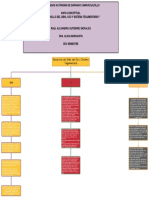 MAPA CONCEPTUAL embriologia