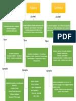 Mapa Conceptual- Arcaismo, Palabra y Contexto. Carlos David