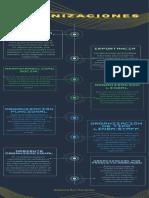 Infografia Organizacion_Alejandra Rios