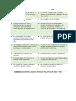 diferencias y similitudes del la contitucion de 1886 y 1991
