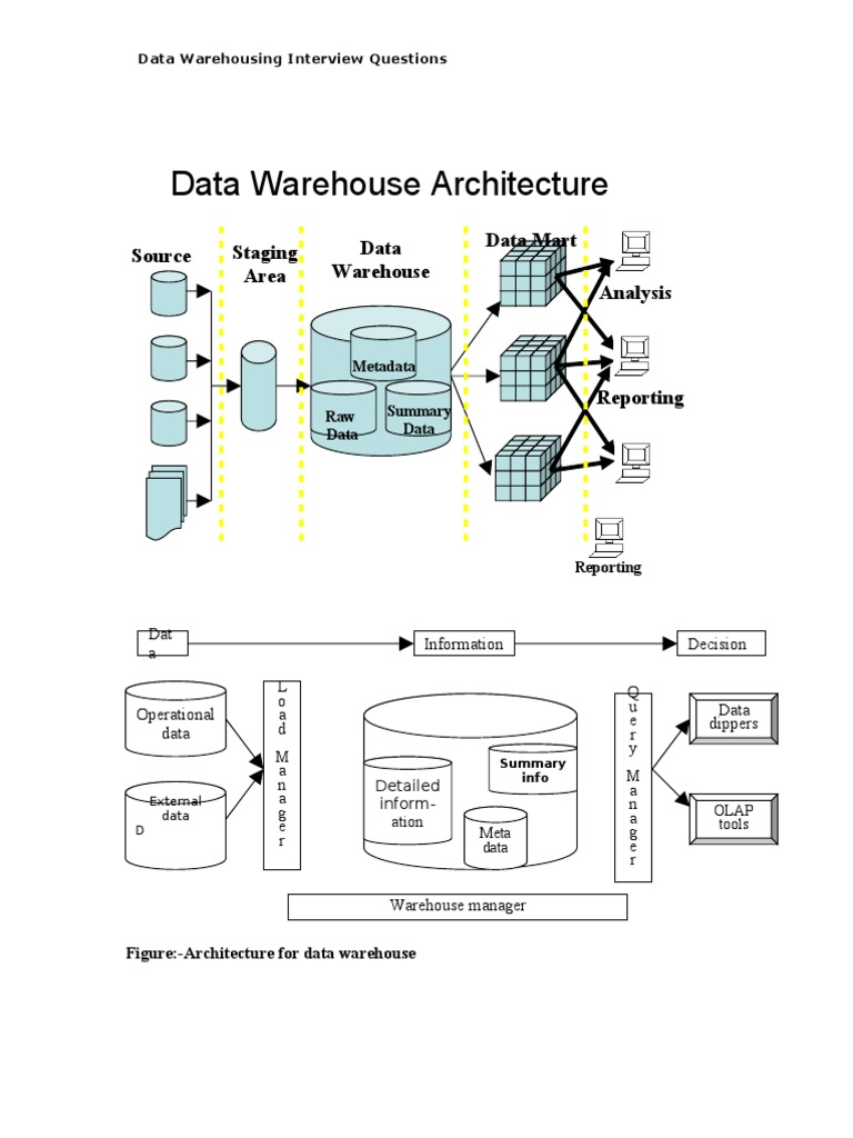 interview1 | Data Warehouse | Command Line Interface