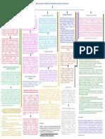 Act._3.1_Huitron_Gudiño_Mapa Conceptual Intervención y tratamiiento psicológico en adicciones