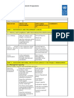 Capacity Assessment for Project Implementation