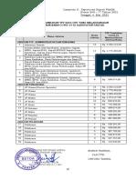 77 - Lampiran II SK TPP PNS 2021