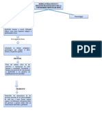Mapa Conceptual Uniminuto