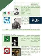 CUADRO COMPARATIVO DE PARTIDOS POLITICOS