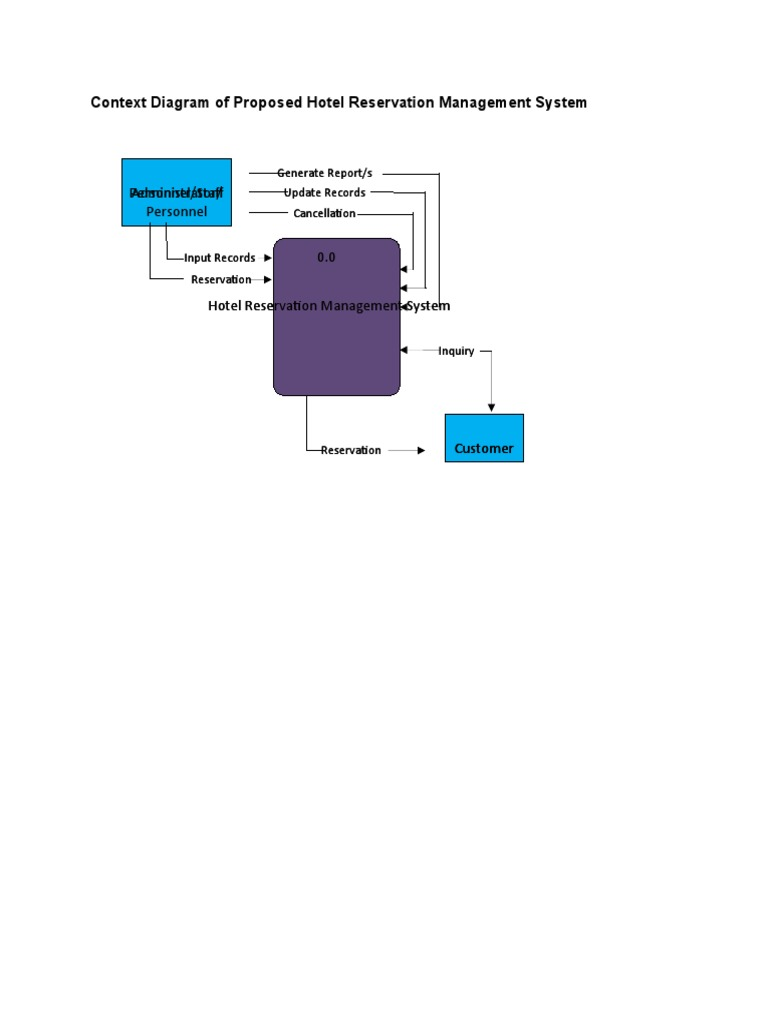 Context diagram of proposed hotel reservation management system 1533653349v1 ccuart Images