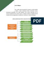 Análisis y Evaluación de Peligros