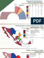 Resultados Elecciones, 08jun21