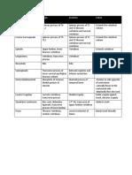 Lumbar Origin and Insertions