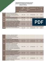 Перечень образовательных программ, реализуемых с участием НИАР Q3-2020