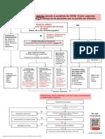 COVID19 Procedimiento de atención en consultorio