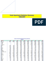 A005 1998-2007 Hotel Apartment Statistics Summary