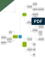 Structures OI 2020 Carte Heuristique