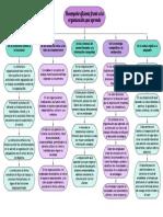 Desempeño eficiente frente a la organización que aprende (4)