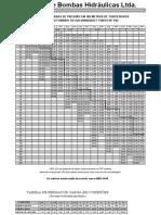 Tabela de perda de carga