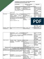 Пакет методик и материалов, используемых учителем-дефектологом, для проведения диагностики детей с ОВЗ