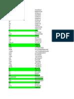 AutoCAD Commands & Shortcut