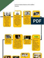 Línea de tiempo de los hechos históricos del conflicto armado