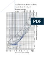 Alguns Graficos e Tabelas Úteis em Mecânica dos Fluidos