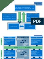 Road Map Governance v0.1