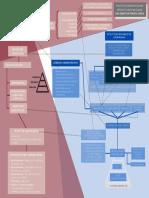 DYGU - Mapa conceptual - Juan Sebastían Fonseca G.
