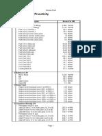 Standard Norma Input Budget